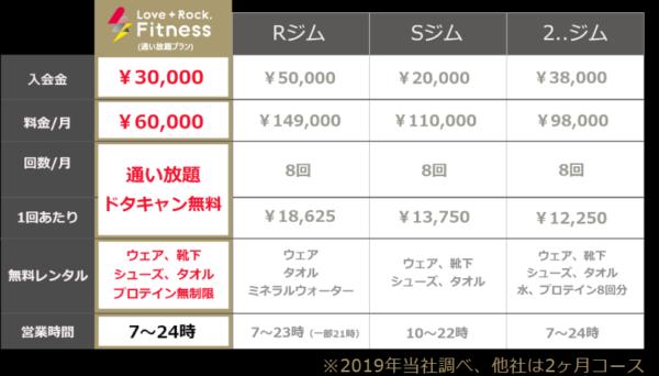 Love+Rock,Fitnessの料金