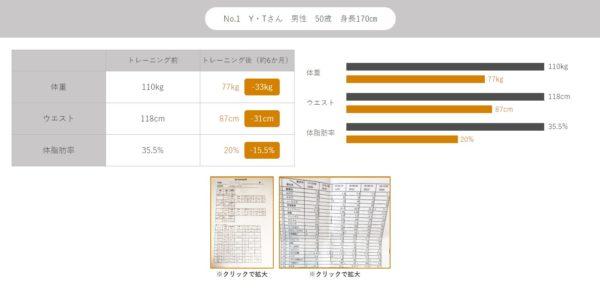 MIYAZAKI GYM(ミヤザキジム)のトレーニングメニュー
